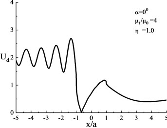 Surface displacement amplitude when the shear modulus ratio of the heterogeneous  hill and the lower medium is (μ1/μ0= 4, η= 1.0)