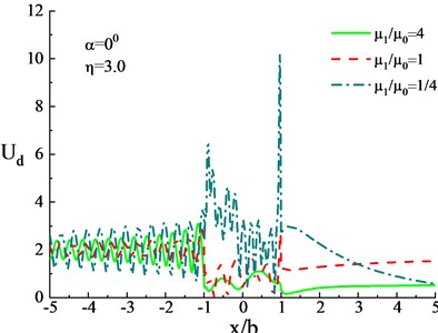 Surface displacement under influence of different shear modulus ratios  of heterogeneous hill and the lower medium (η= 3.0)