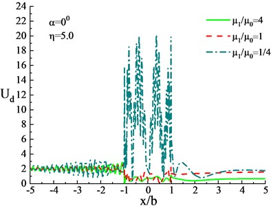 Surface displacement under influence of different shear modulus ratios  of heterogeneous hill and the lower medium (η= 5.0)