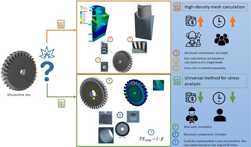 Stress analysis of the discs of axial-flow microturbines