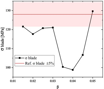 The blade stress vs. coefficient of the finite element size  (results obtained for the disc whose outer diameter is 36.2 mm)