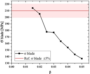 Stress vs. coefficient of the finite element size  (results obtained for the disc whose outer diameter is 146.3 mm)