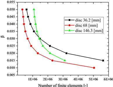 β (coefficient of the finite element size)  vs. number of finite elements