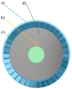 The turbine disc scheme on which the following parts are marked:  blades (a), hole for fixing a pin (b), hole for fixing the shaft (c), disc (d)