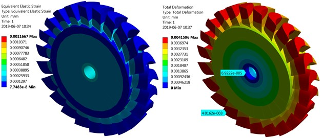 The elastic strain and total deformation of the turbine disc with a diameter of 68 mm