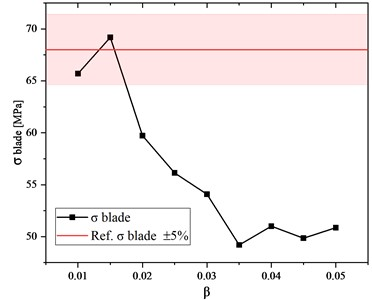 The blade stress vs. mesh size  coefficient (results obtained for the disc  with a diameter of 68 mm)