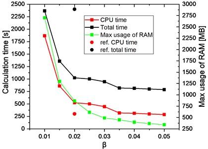 Calculation time and maximum  usage of RAM versus β coefficient