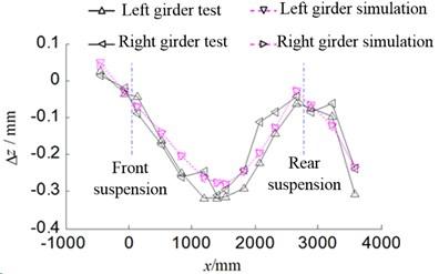 Bending deformation curve of girder