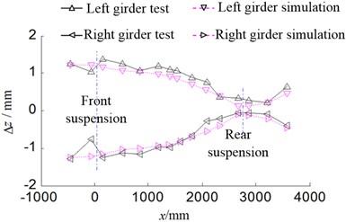 Torsional deformation curve of girder
