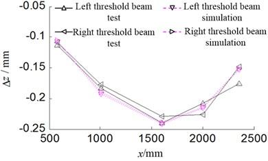 Bending deformation curve  of threshold beam