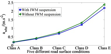 The awbz value for five different  road surface conditions