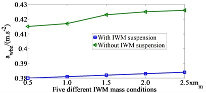The awbz value for five different  IWM mass conditions