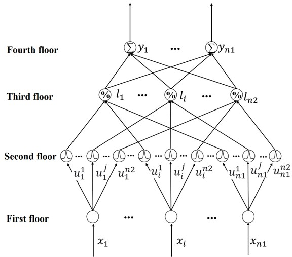 Fuzzy neural network structure diagram