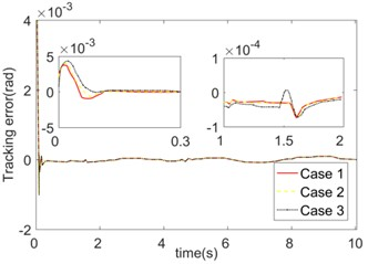 Trajectory tracking errors of different FNN updating law parameters Γc, Γκ