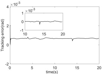 Comparison of tracking errors between FNN and RBF  when friction coefficient is time-varying and load is mutation