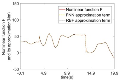 Comparison of compensation effects between FNN and RBF  when the friction coefficient is time-varying and load is mutation