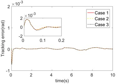 Trajectory tracking errors of initial values of different FNN fuzzy basis functions