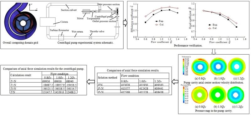 Numerical analysis of the flow mechanism and axial force characteristics of the cavity in a centrifugal pump with a front inducer