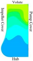 Velocity distribution in the radial section of the pump cavity at the 0.8Qd operating point