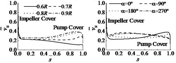 Dimensionless circumferential velocity distributed along the axial direction