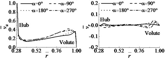 Dimensionless velocity component distribution along the radial direction