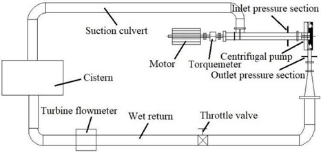 Centrifugal pump experimental system schematic