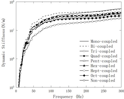 Variation of mean Ksf of the experimental model of mechanical mounting with linear connection with respect to testing frequency in nine cases of discrete points
