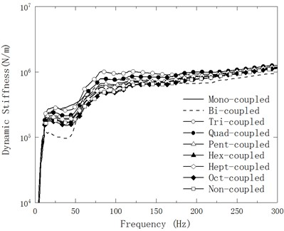 Variation of mean Ksf of the experimental model of mechanical mounting with planar connection with respect to testing frequency in nine cases of discrete points