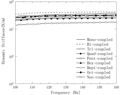 Variation of amplified mean Ksf of the experimental model of mechanical mounting with linear connection with respect to testing frequency within 100-160 Hz in nine cases of discrete points