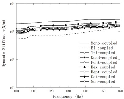 Variation of amplified mean Ksf of the experimental model of mechanical mounting with planar connection with respect to testing frequency within 100-160 Hz in nine cases of discrete points