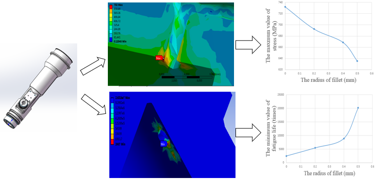 Fatigue analysis of injector body based on ANSYS workbench