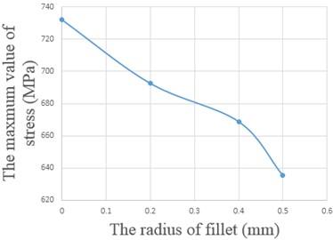 Relationship between radius of circular beads and stress, and fatigue life