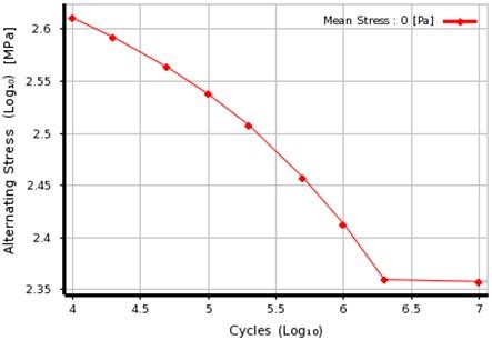 S-N curve of 20Cr steel