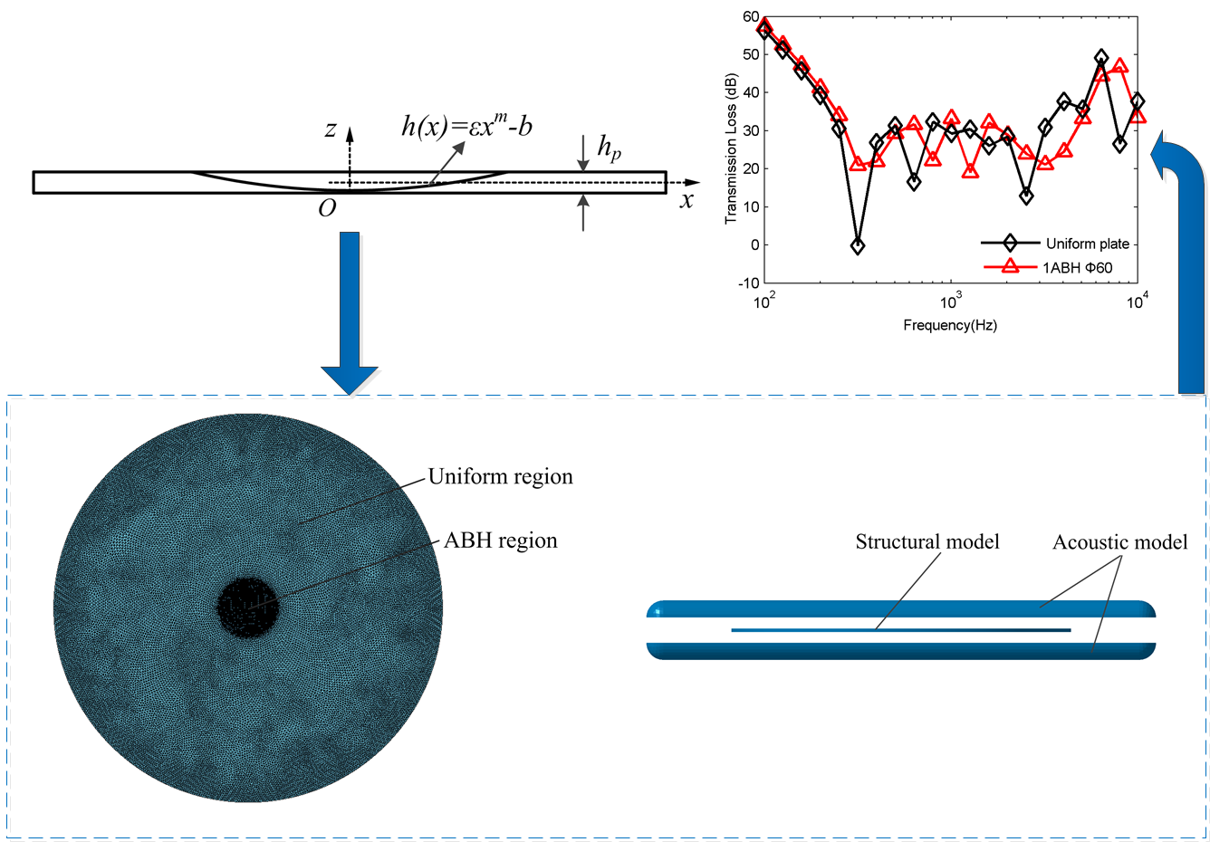 Numerical investigation of sound transmission loss of circular plates embedded with acoustic black hole