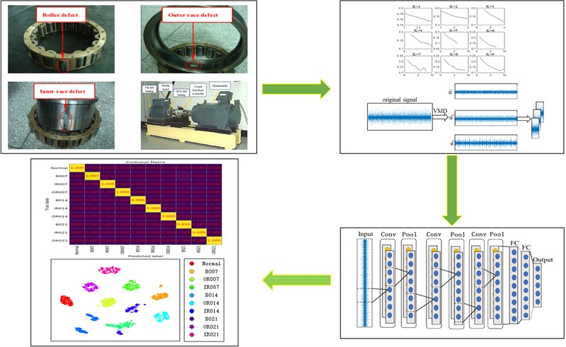 Bearing fault diagnosis based on improved VMD and DCNN