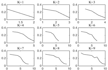 Instantaneous frequency mean curves of modal components under different K