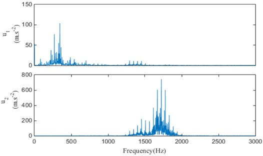 The original signal and spectrum of various modal components at different K values