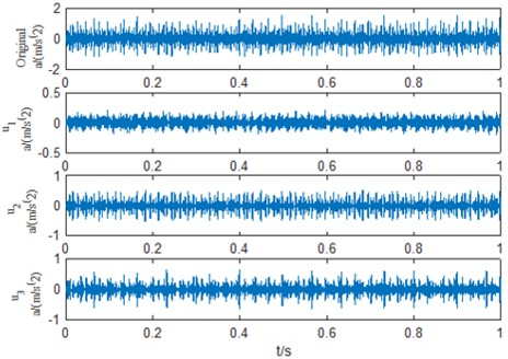 VMD results of bearing vibration signal with inner race fault