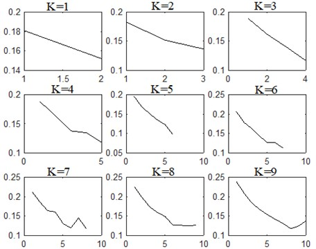 Instantaneous frequency mean curves of modal components under different K values