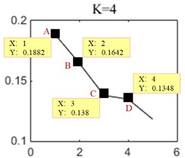 The instantaneous frequency mean curves of K= 4