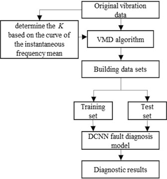 Flow of bearing fault diagnosis method based on IVMD and DCNN