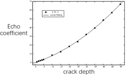 Echo coefficient and defect size change curve