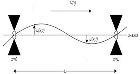 The schematic model of a damped axially moving belt with two fixed-ends