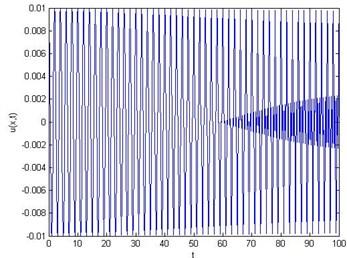For ε= 0.01, δ= 0.05 and x= 0.5: a) energy E vs time t,  b) first mode, c) second mode, d) third mode