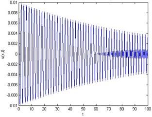 For ε= 0.01, δ= 2 and x= 0.5: a) energy Evs timet,  b) first mode, c) second mode, d) third mode