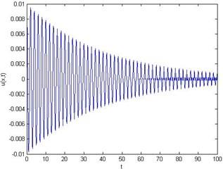 For ε= 0.01, δ= 5 and x= 0.5: a) energy E vs time t,  b) first mode, c) second mode, d) third mode
