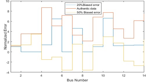 Comparison of bias error for IEEE-14 bus system