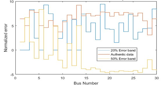 Comparison of bias error for IEEE-30 bus system
