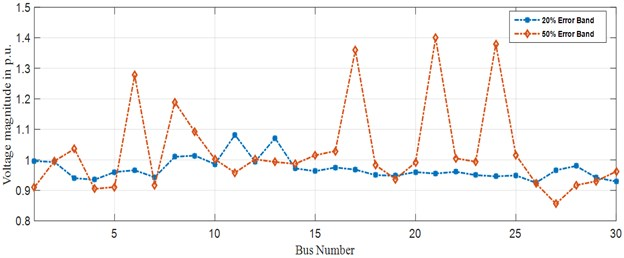Error band accumulation for IEEE-30 bus system (bus vs voltage magnitude)