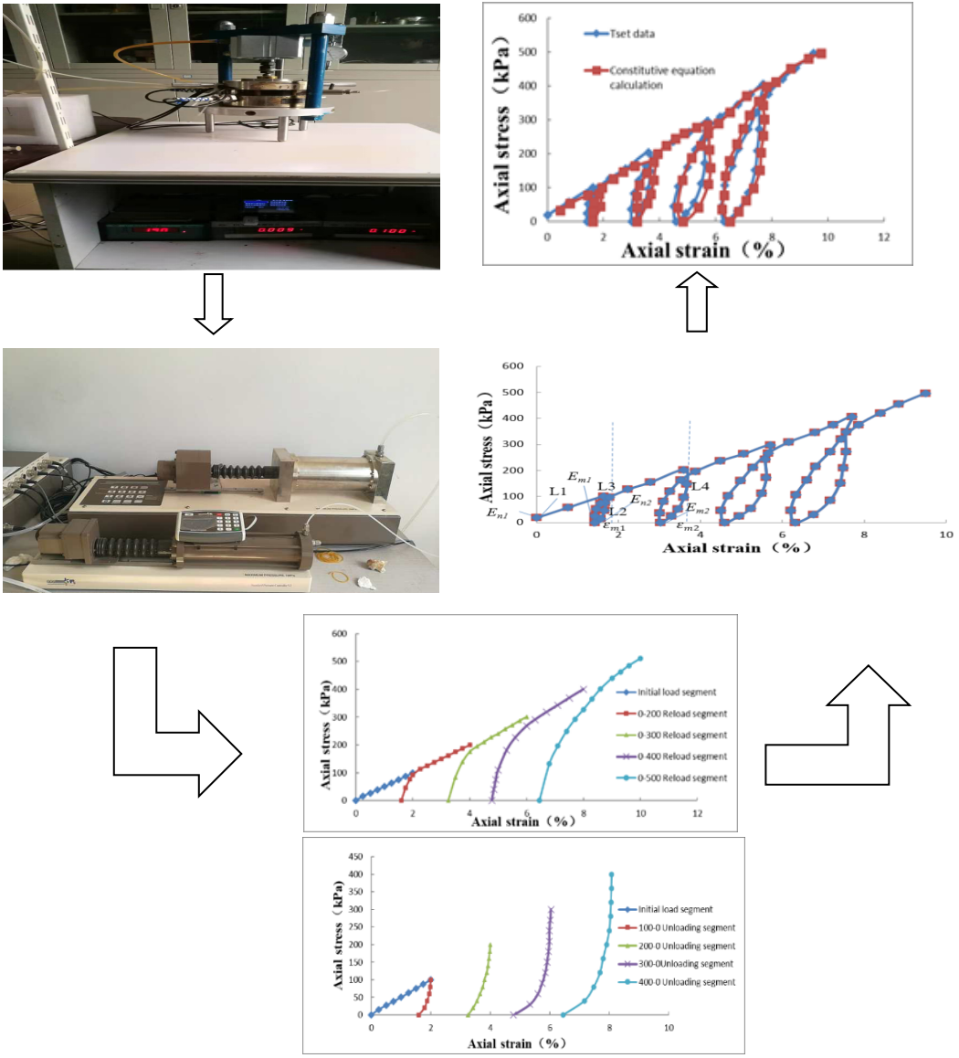 Study on cyclic loading and unloading characteristics of remolded saturated soft soil
